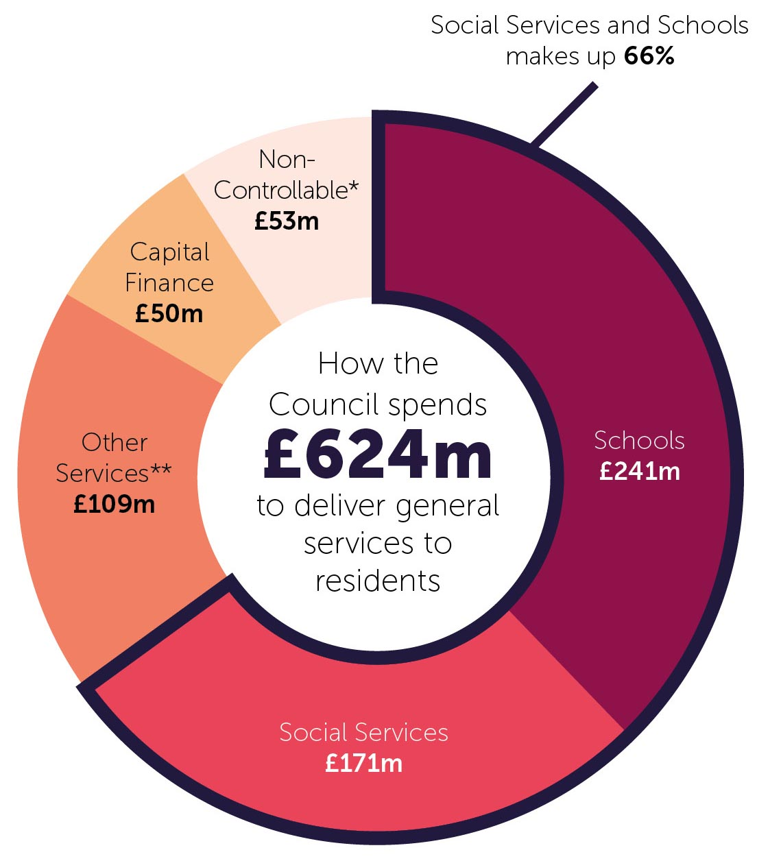 Chart showing how the council spends £624m to deliver services