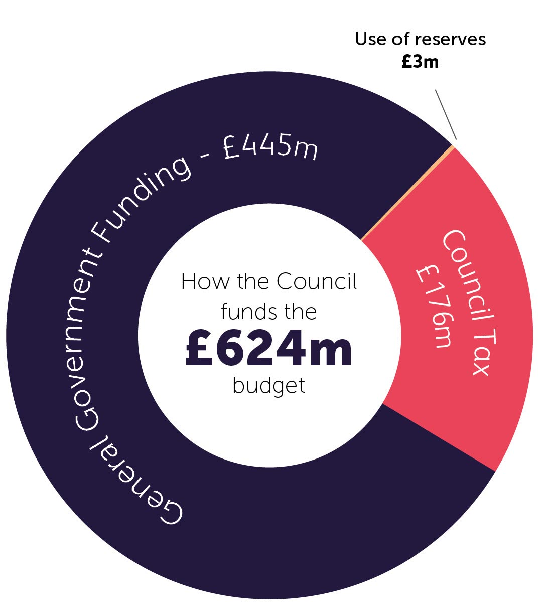 Chart showing how the council funds the £624m budget